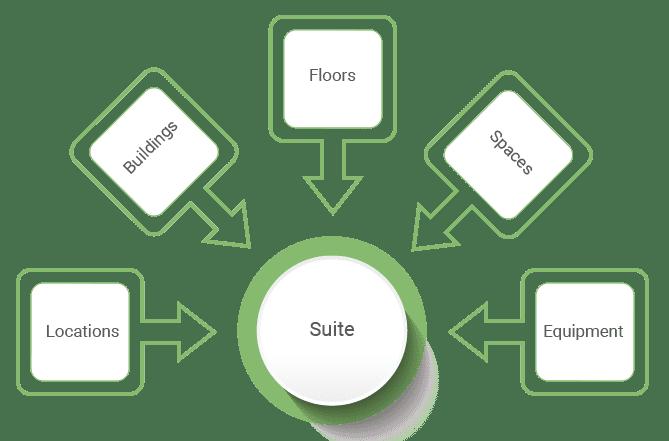 Assets Lease Management Suites