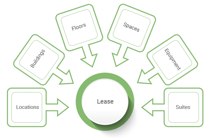Assets Lease Management Leases