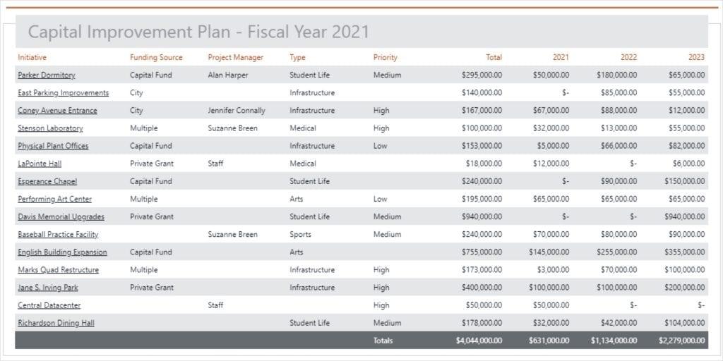 PMWeb Plans - Fiscal Plan
