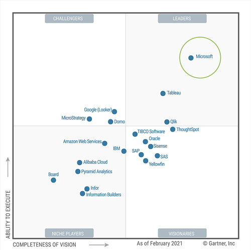PMWeb Portfolio Business Intelligence