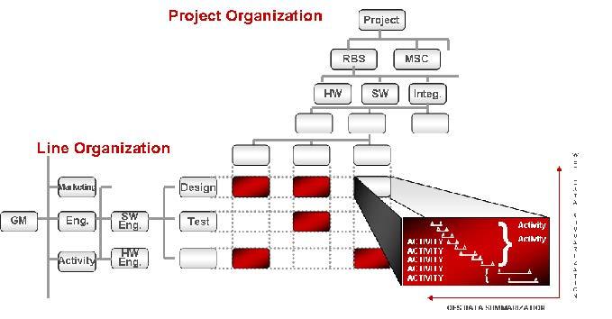PMWeb 7 Project Organization  Line Organization