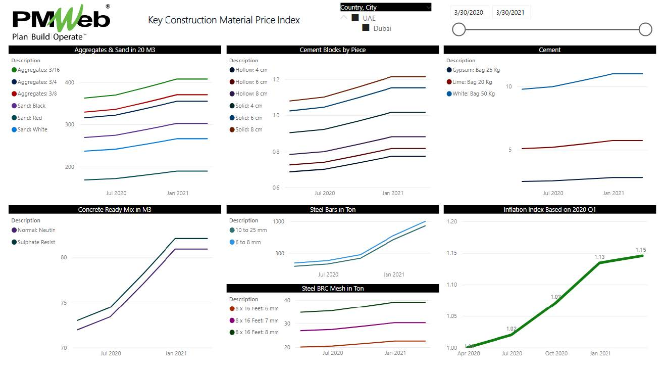 Capturing and Reporting Construction Material Price Index