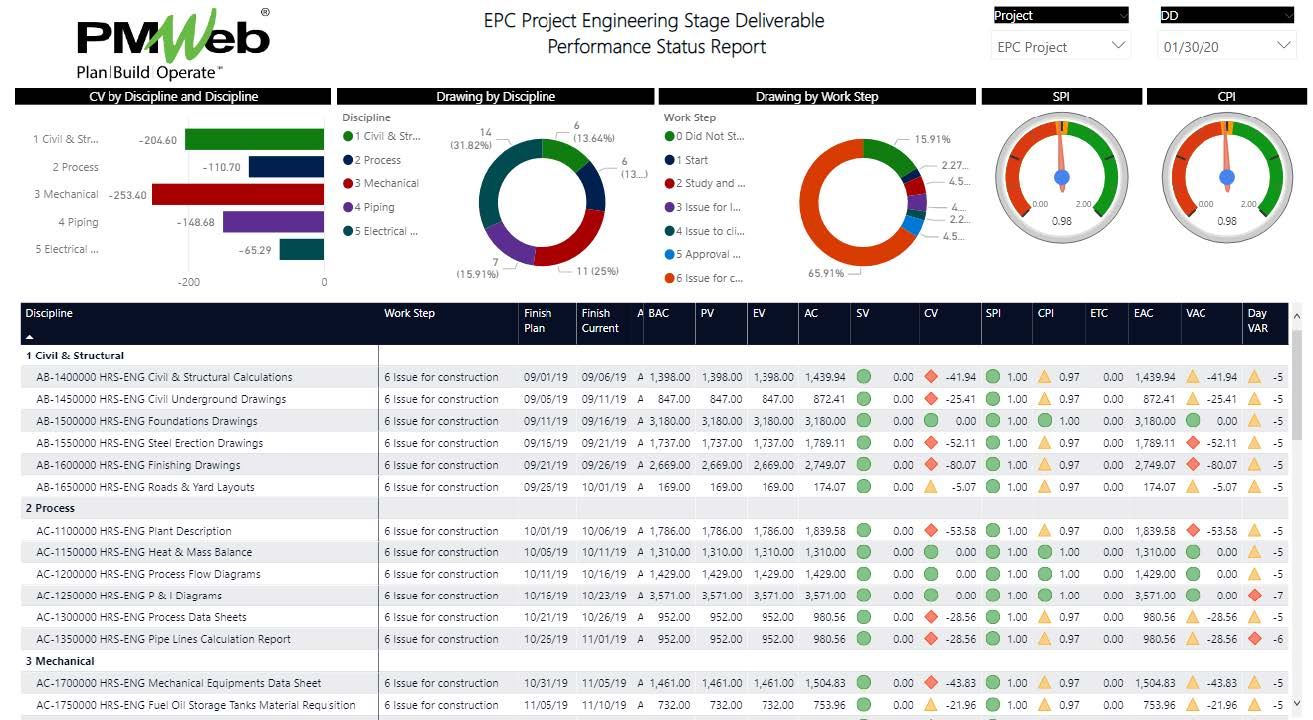 PMWeb 7 EPC Project Engineering Stage Deliverable Performance Status Report