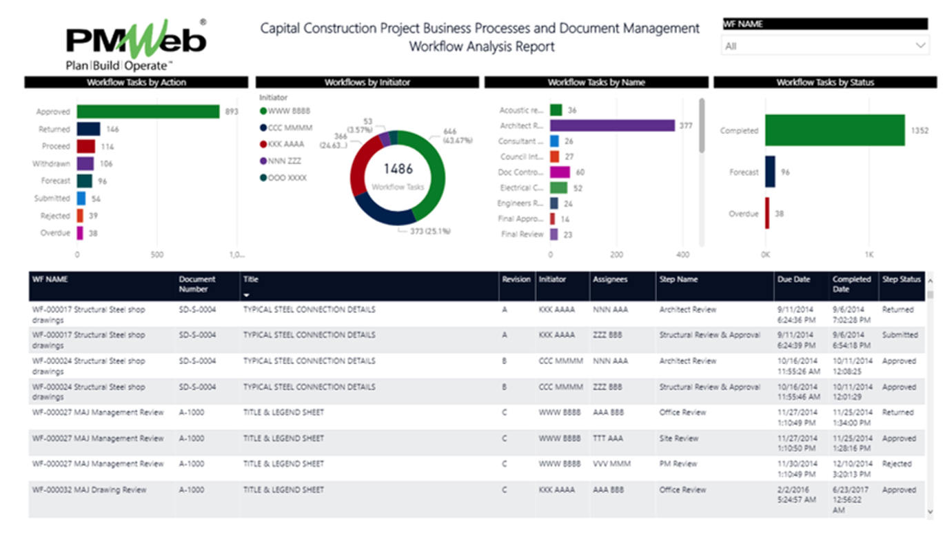 PMWeb 7 Capital Construction Business Processes and Document Management Workflow Analysis Report