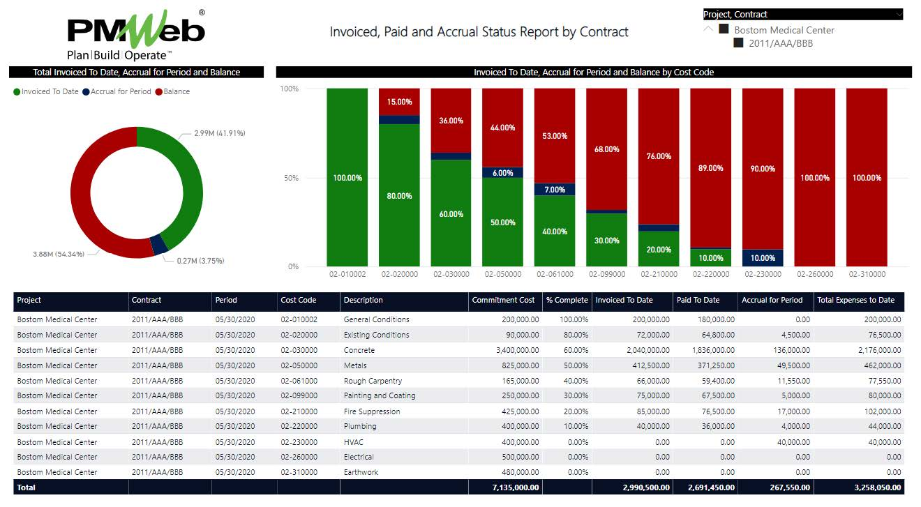 How Can Capital Project Owners Monitor, Evaluate and Report on Accrual Expenses and Revenues on Their Projects?