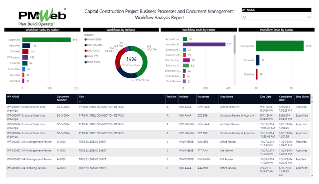 Why a PPP Project Company Needs a Project Management Information System for Managing, Monitoring, Evaluating and Performance Reporting of the Contract Management Stage of a PPP Project?